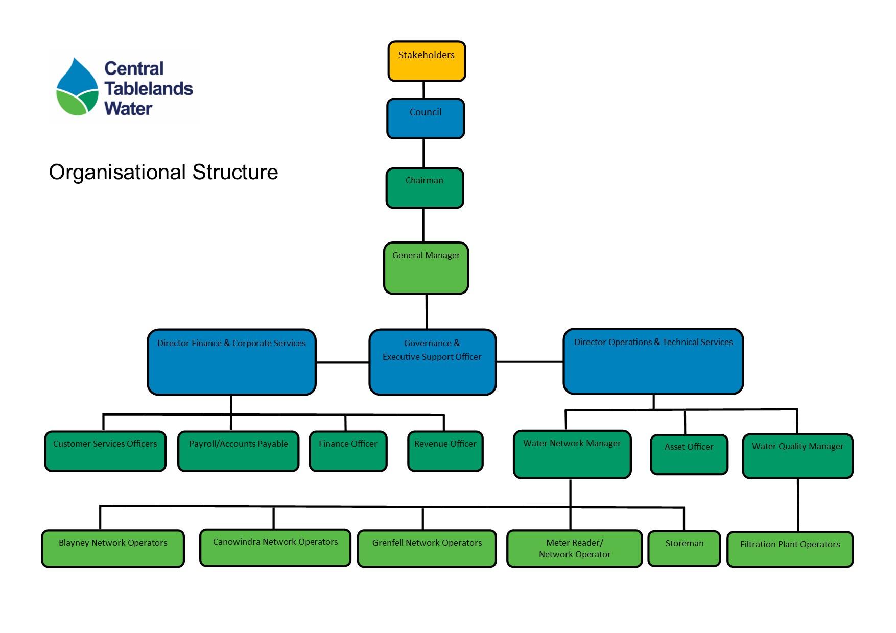 Organisational Chart_external 20 Nov 19